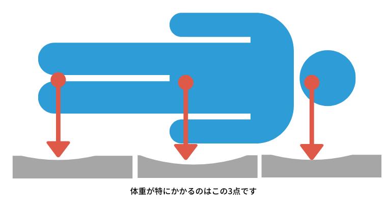 高反発三つ折りマットレスのヘタリ